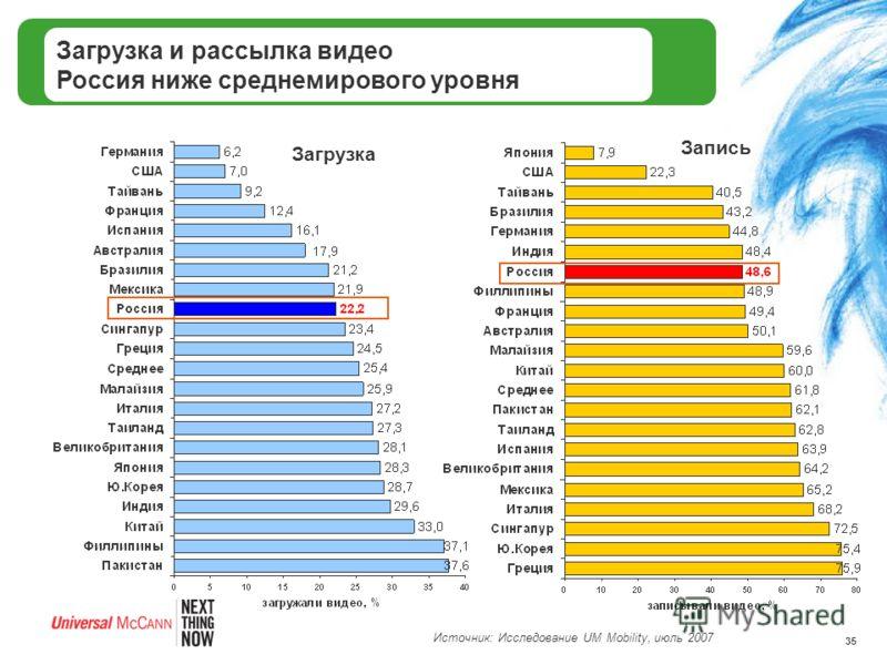 35 Загрузка и рассылка видео Россия ниже среднемирового уровня Загрузка Запись Источник: Исследование UM Mobility, июль 2007