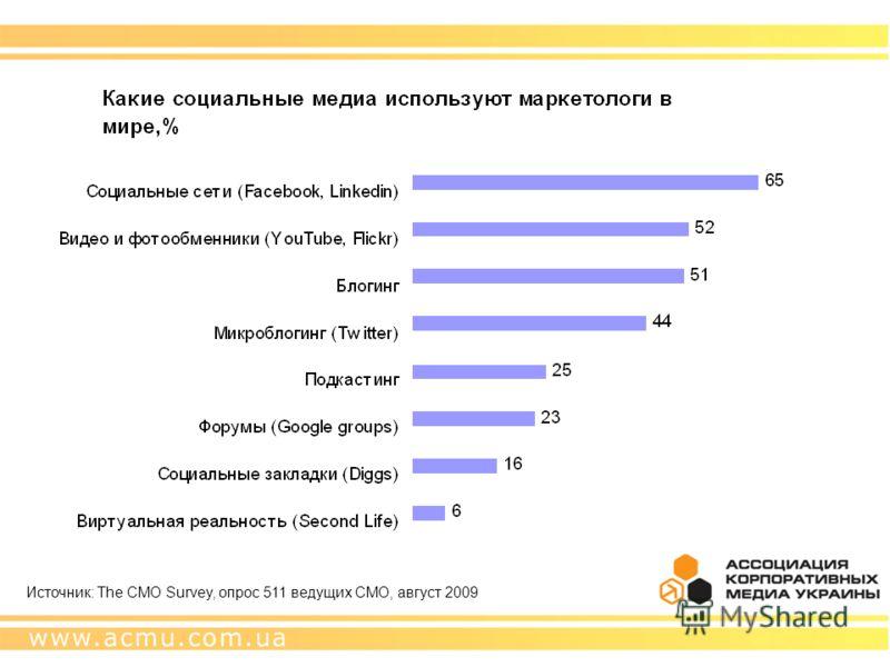 Источник: The CMO Survey, опрос 511 ведущих CMO, август 2009