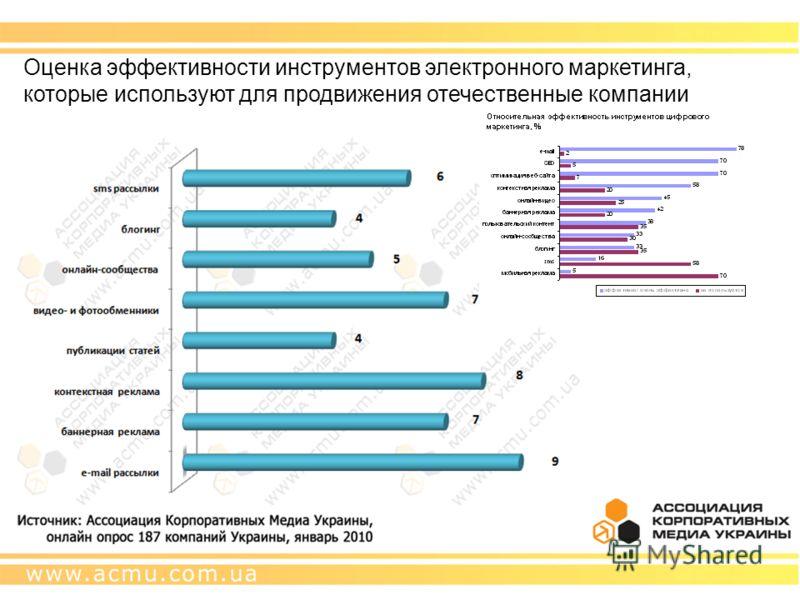 Оценка эффективности инструментов электронного маркетинга, которые используют для продвижения отечественные компании
