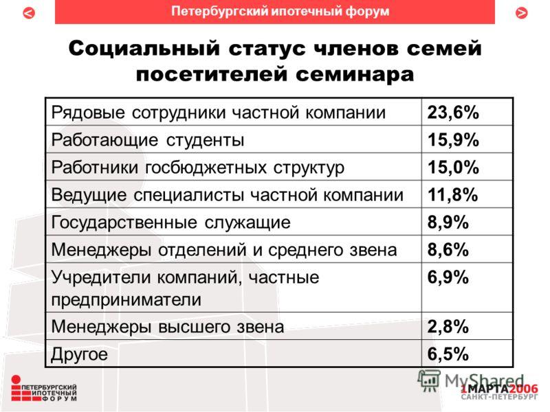 < < Социальный статус членов семей посетителей семинара Петербургский ипотечный форум Рядовые сотрудники частной компании23,6% Работающие студенты15,9% Работники госбюджетных структур15,0% Ведущие специалисты частной компании11,8% Государственные слу