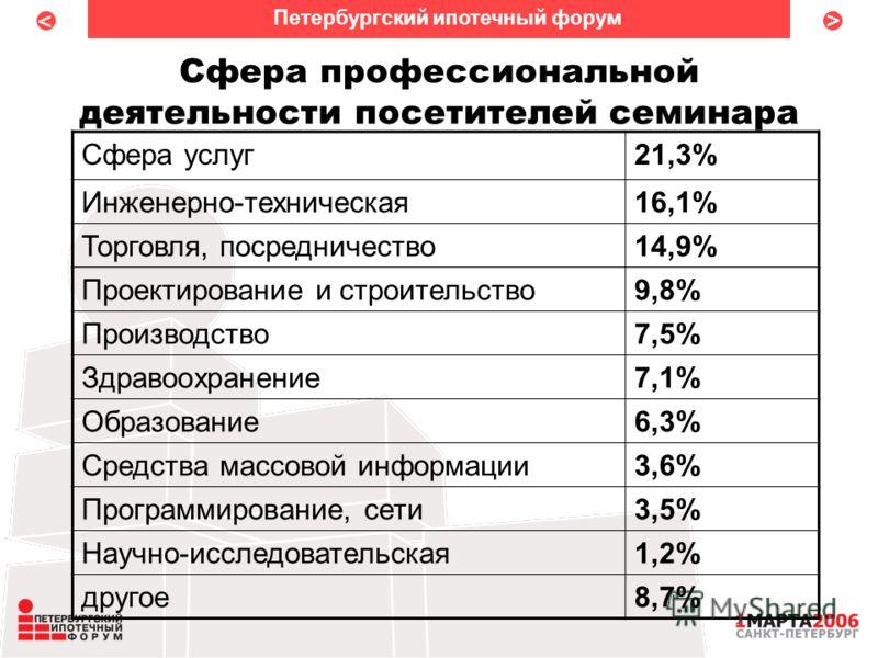 < < Сфера профессиональной деятельности посетителей семинара Петербургский ипотечный форум Сфера услуг21,3% Инженерно-техническая16,1% Торговля, посредничество14,9% Проектирование и строительство9,8% Производство7,5% Здравоохранение7,1% Образование6,