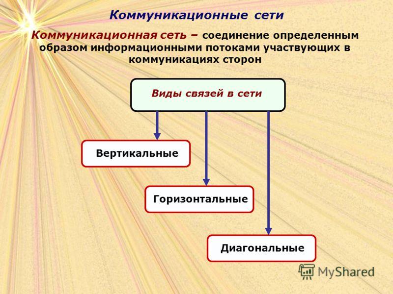 Коммуникационные сети Коммуникационная сеть – соединение определенным образом информационными потоками участвующих в коммуникациях сторон Виды связей в сети Вертикальные Горизонтальные Диагональные