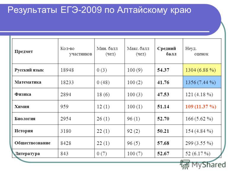 Результаты ЕГЭ-2009 по Алтайскому краю Предмет Кол-во участников Мин. балл (чел) Макс. балл (чел) Средний балл Неуд. оценок Русский язык 189480 (3)100 (9)54.371304 (6.88 %) Математика 182330 (48)100 (2)41.761356 (7.44 %) Физика 289418 (6)100 (3)47.53