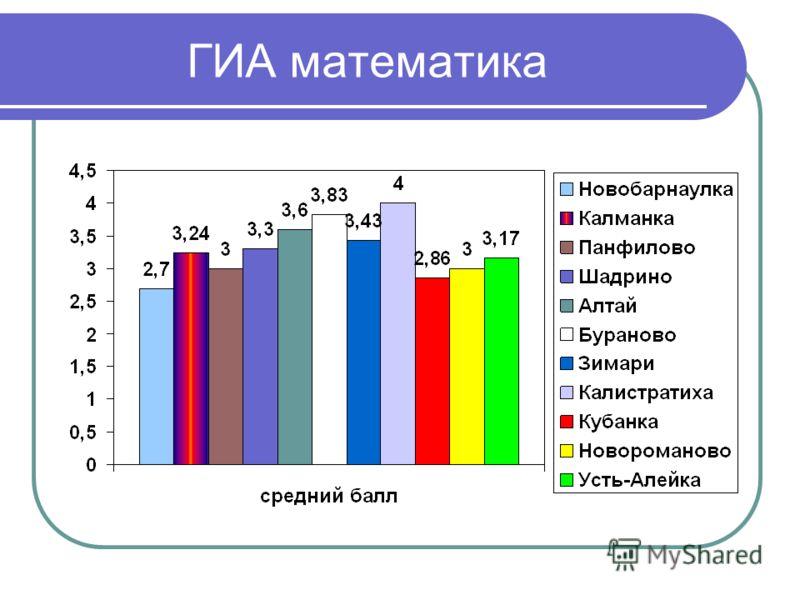 ГИА математика