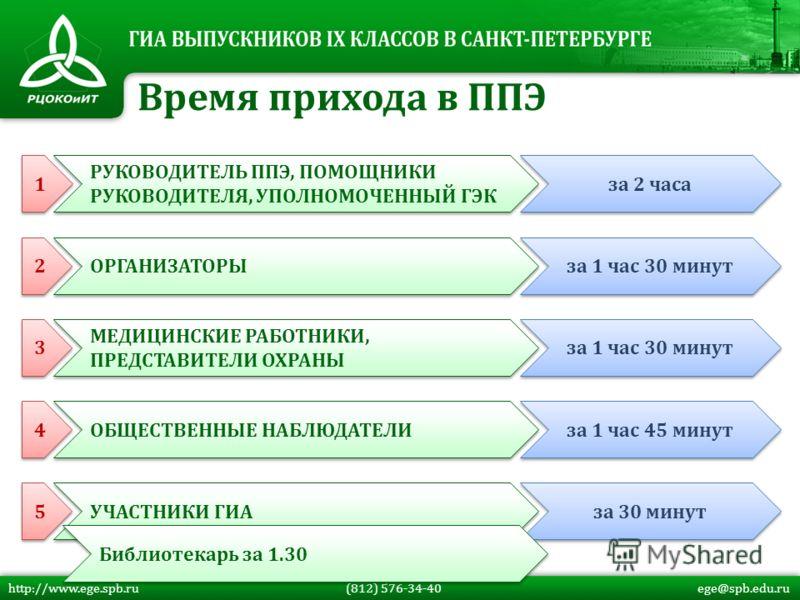 http://www.ege.spb.ru (812) 576-34-40 ege@spb.edu.ru Время прихода в ППЭ ОРГАНИЗАТОРЫ за 1 час 30 минут МЕДИЦИНСКИЕ РАБОТНИКИ, ПРЕДСТАВИТЕЛИ ОХРАНЫ за 1 час 30 минут ОБЩЕСТВЕННЫЕ НАБЛЮДАТЕЛИ за 1 час 45 минут УЧАСТНИКИ ГИА за 30 минут 1 1 РУКОВОДИТЕЛ