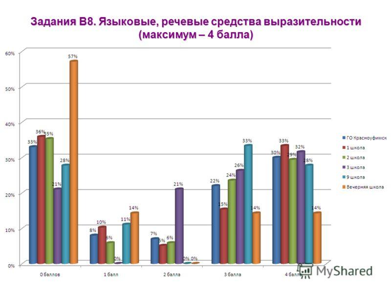 Задания В8. Языковые, речевые средства выразительности (максимум – 4 балла)