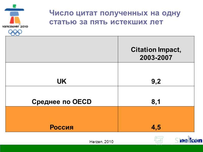 Herzen, 2010 Число цитат полученных на одну статью за пять истекших лет Citation Impact, 2003-2007 UK9,2 Среднее по OECD8,1 Россия4,5