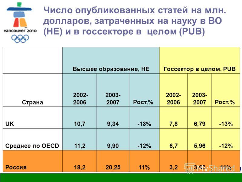 Herzen, 2010 Число опубликованных статей на млн. долларов, затраченных на науку в ВО (HE) и в госсекторе в целом (PUB) Высшее образование, HEГоссектор в целом, PUB Страна 2002- 2006 2003- 2007Рост,% 2002- 2006 2003- 2007Рост,% UK10,79,34-13%7,86,79-1