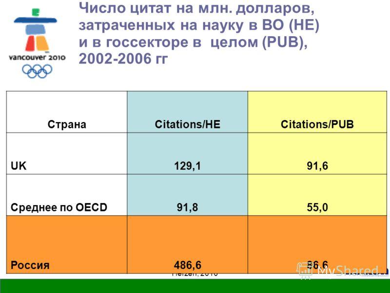 Herzen, 2010 Число цитат на млн. долларов, затраченных на науку в ВО (HE) и в госсекторе в целом (PUB), 2002-2006 гг СтранаCitations/HECitations/PUB UK129,191,6 Среднее по OECD91,855,0 Россия486,686,6