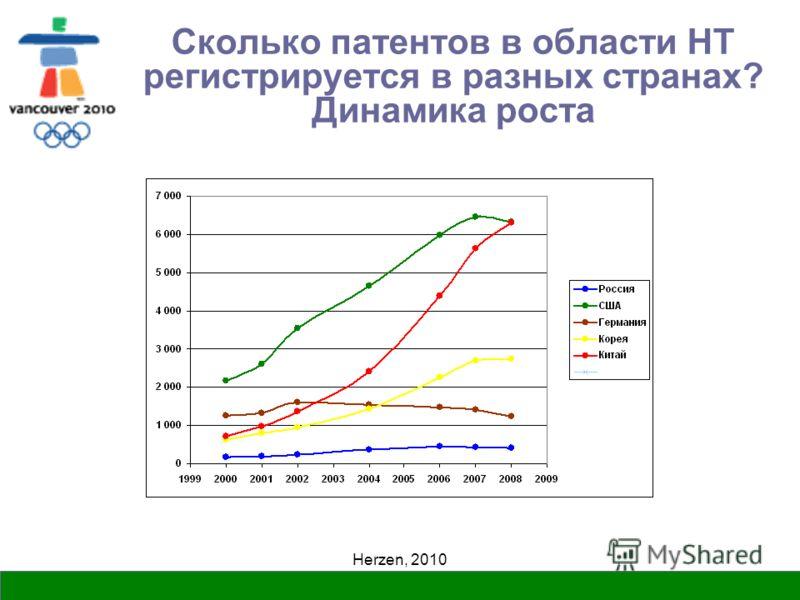 Herzen, 2010 Сколько патентов в области НТ регистрируется в разных странах? Динамика роста