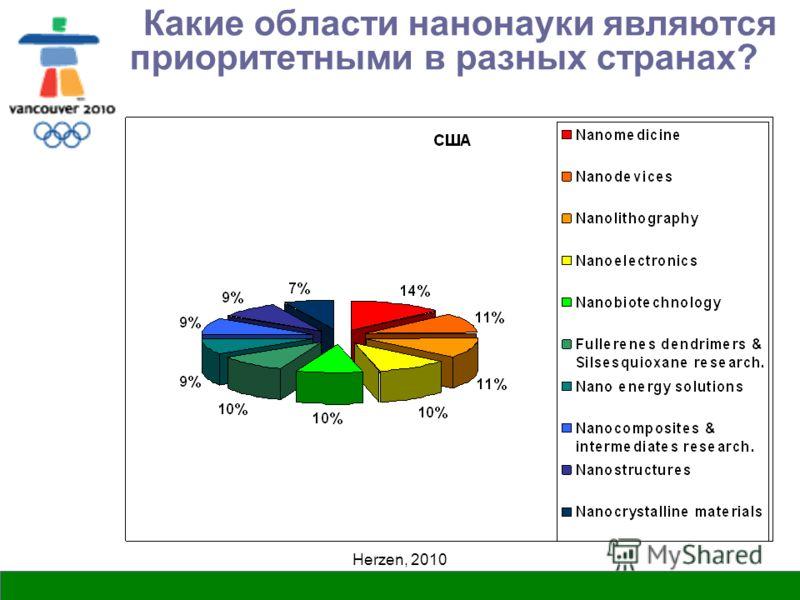 Herzen, 2010 Какие области нанонауки являются приоритетными в разных странах?