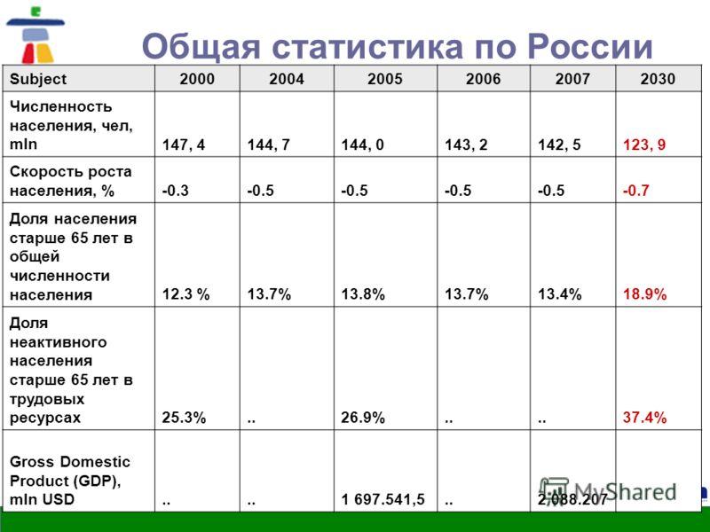 Herzen, 2010 Общая статистика по России Subject200020042005200620072030 Численность населения, чел, mln147, 4144, 7144, 0143, 2142, 5123, 9 Скорость роста населения, %-0.3-0.5 -0.7 Доля населения старше 65 лет в общей численности населения12.3 %13.7%