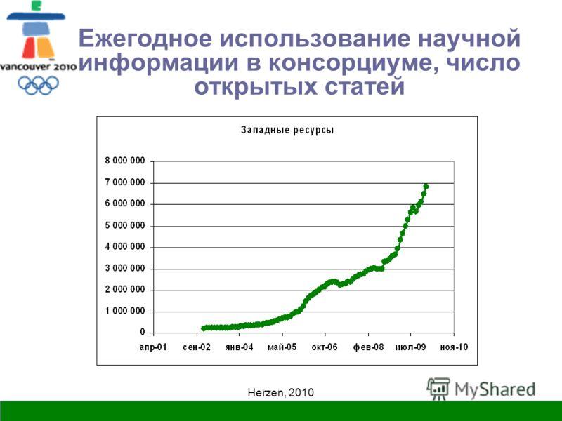 Herzen, 2010 Ежегодное использование научной информации в консорциуме, число открытых статей