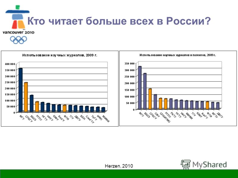 Herzen, 2010 Кто читает больше всех в России?