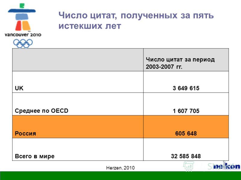 Herzen, 2010 Число цитат, полученных за пять истекших лет Число цитат за период 2003-2007 гг. UK3 649 615 Среднее по OECD1 607 705 Россия605 648 Всего в мире32 585 848