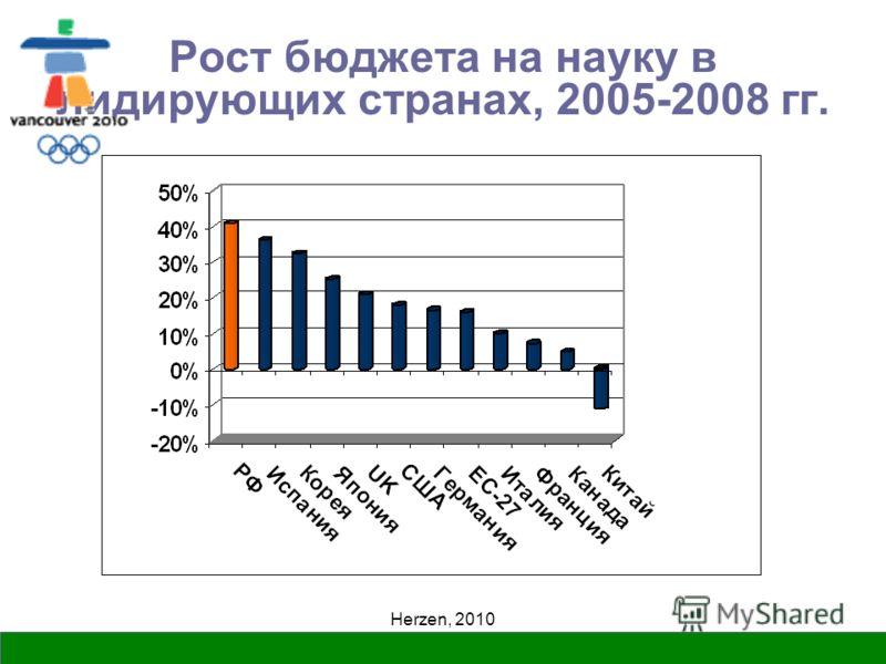 Herzen, 2010 Рост бюджета на науку в лидирующих странах, 2005-2008 гг.