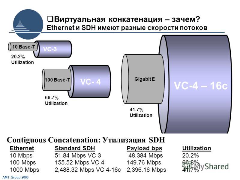 AMT Group 2006 Виртуальная конкатенация – зачем? Ethernet и SDH имеют разные скорости потоков VC- 4 100 Base-T 66.7% Utilization VC-4 – 16c Gigabit E 41.7% Utilization VC-3 10 Base-T 20.2% Utilization Contiguous Concatenation: Утилизация SDH Ethernet