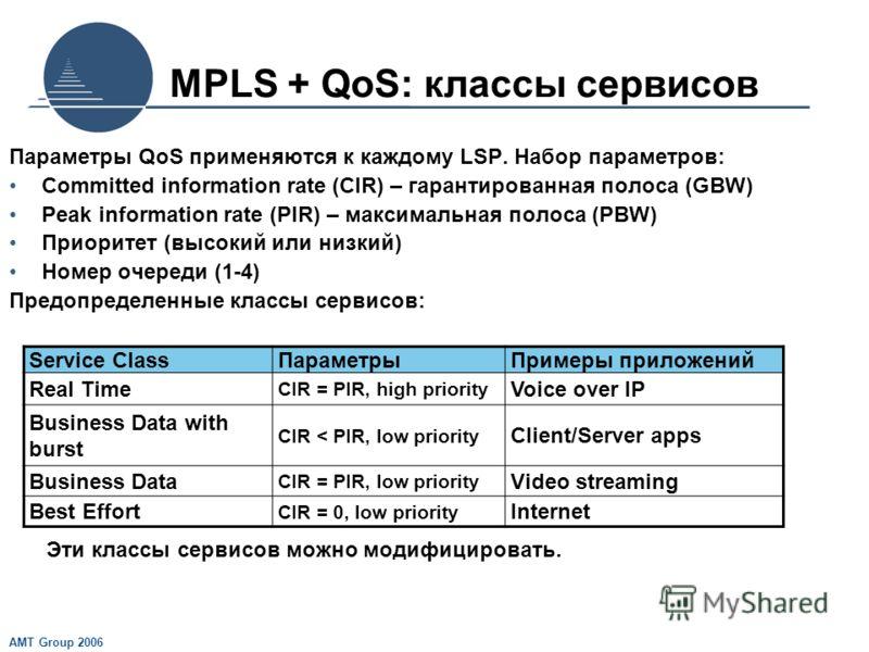 AMT Group 2006 MPLS + QoS: классы сервисов Параметры QoS применяются к каждому LSP. Набор параметров: Committed information rate (CIR) – гарантированная полоса (GBW) Peak information rate (PIR) – максимальная полоса (PBW) Приоритет (высокий или низки