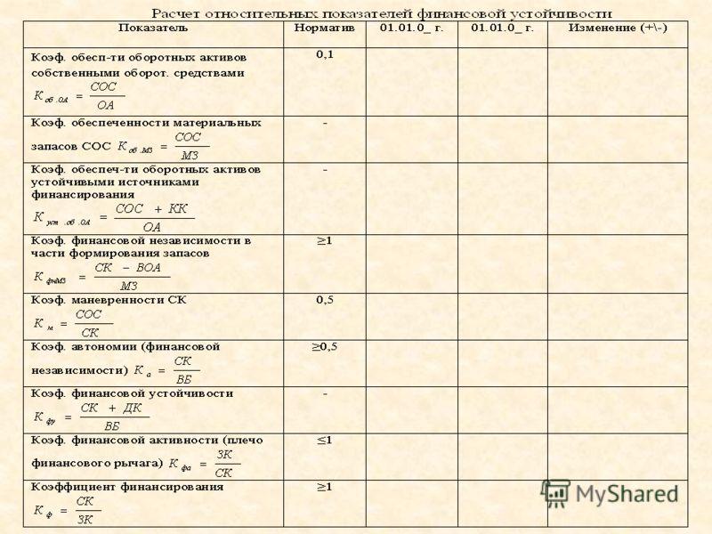 Относительные показатели, характеризующие финансовую независимость коэффициент автономии (финансовой независимости или концентрации собственного капитала) :коэффициент автономии (финансовой независимости или концентрации собственного капитала) : коэф
