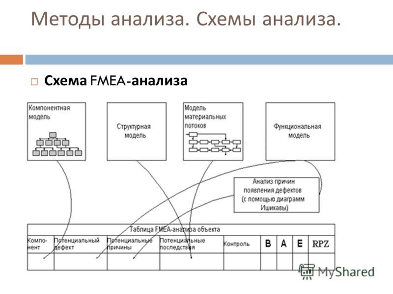 Методы анализа. Схемы анализа. Схема FMEA- анализа