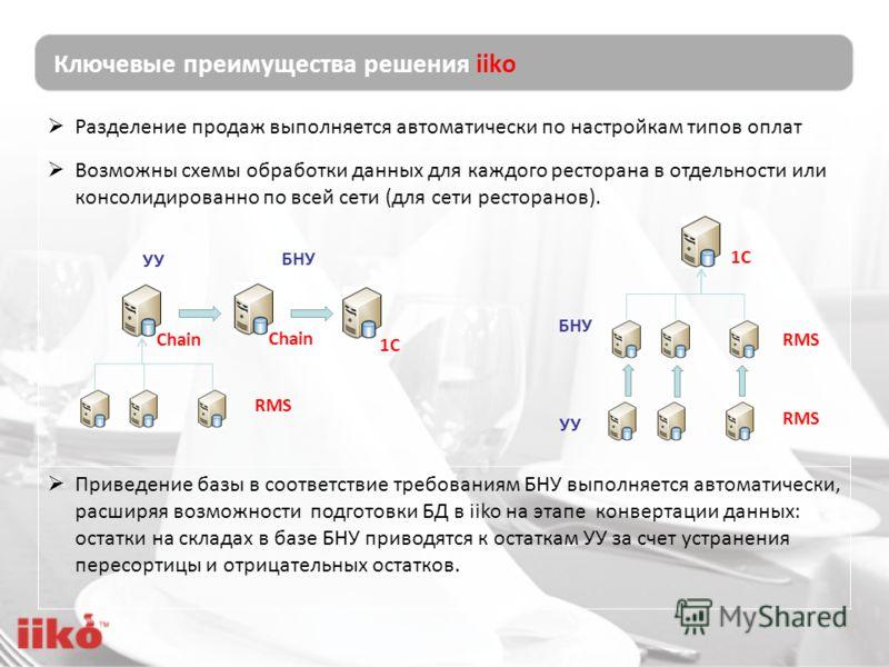 Разделение продаж выполняется автоматически по настройкам типов оплат Возможны схемы обработки данных для каждого ресторана в отдельности или консолидированно по всей сети (для сети ресторанов). Приведение базы в соответствие требованиям БНУ выполняе
