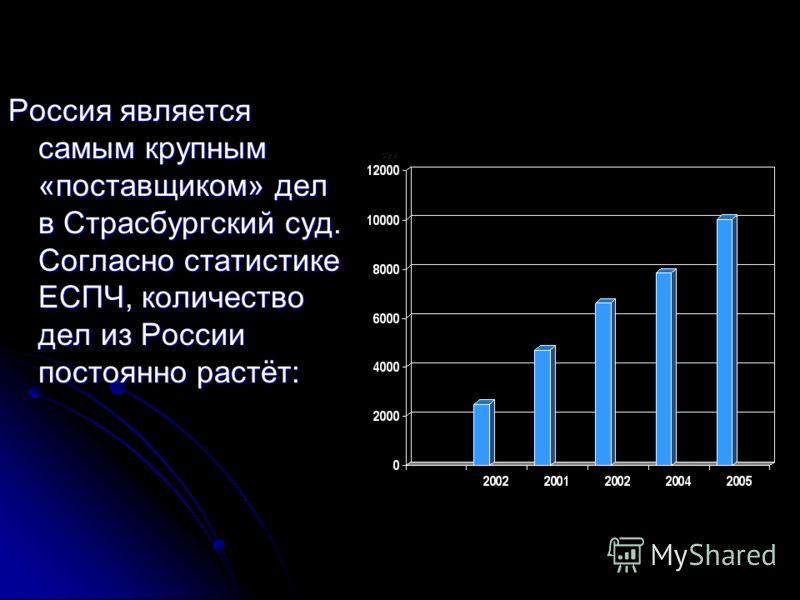 Россия является самым крупным «поставщиком» дел в Страсбургский суд. Согласно статистике ЕСПЧ, количество дел из России постоянно растёт: