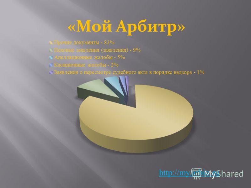 http://my.arbitr.ru