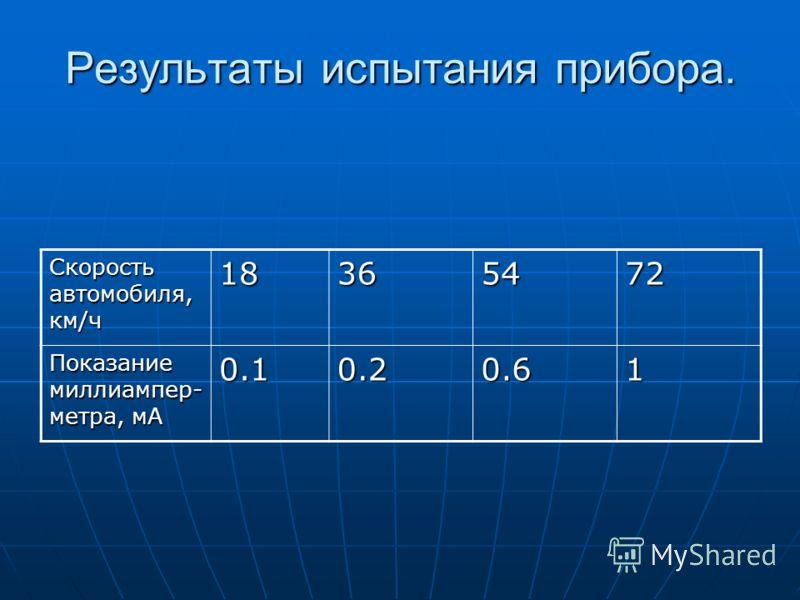 Результаты испытания прибора. Скорость автомобиля, км/ч 18365472 Показание миллиампер- метра, мА 0.10.20.61