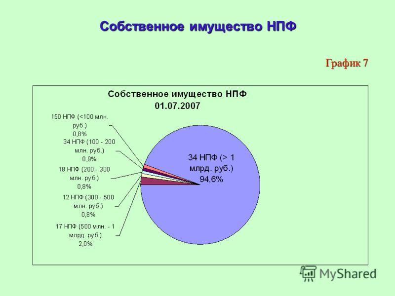 Собственное имущество НПФ График 7