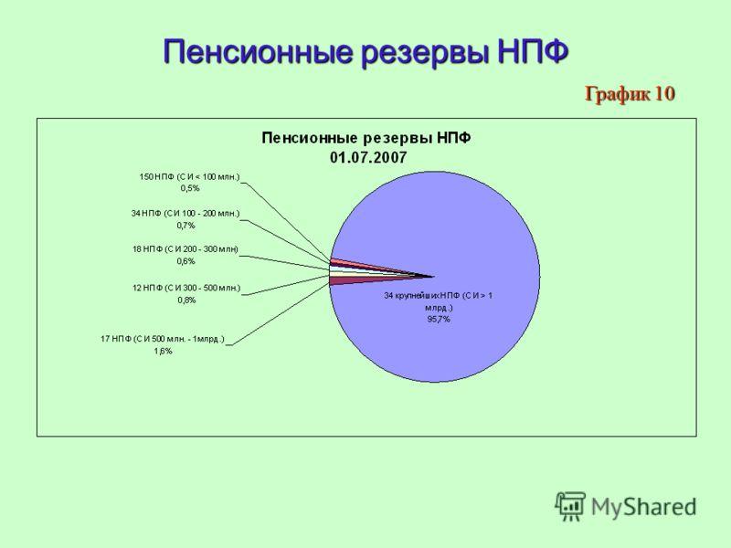 Пенсионные резервы НПФ График 10