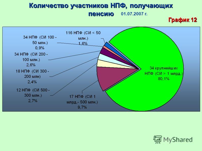 Количество участников НПФ, получающих пенсию 01.07.2007 г. График 12
