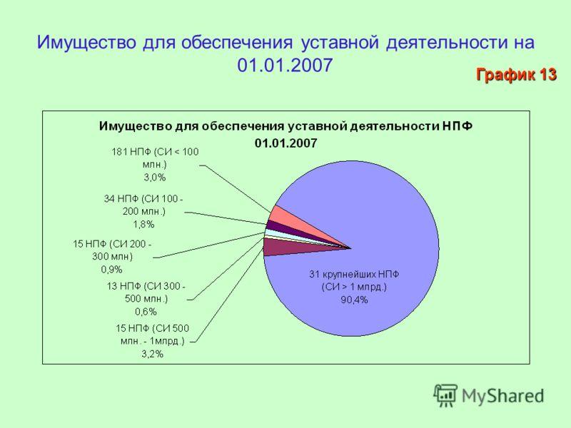 Имущество для обеспечения уставной деятельности на 01.01.2007 График 13