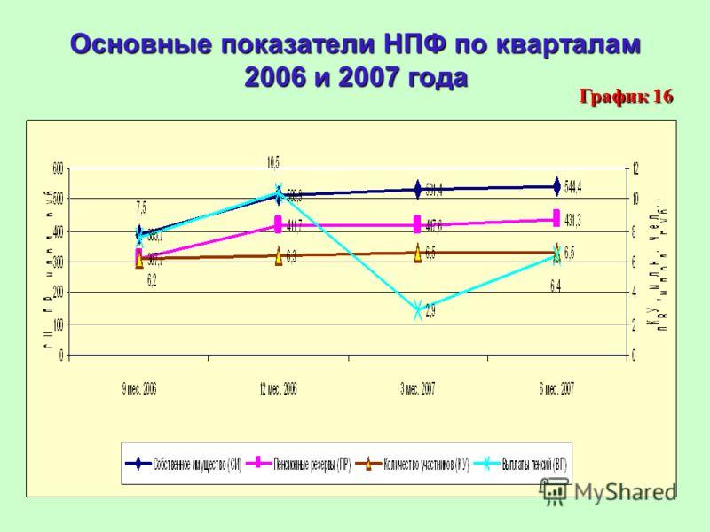 Основные показатели НПФ по кварталам 2006 и 2007 года График 16