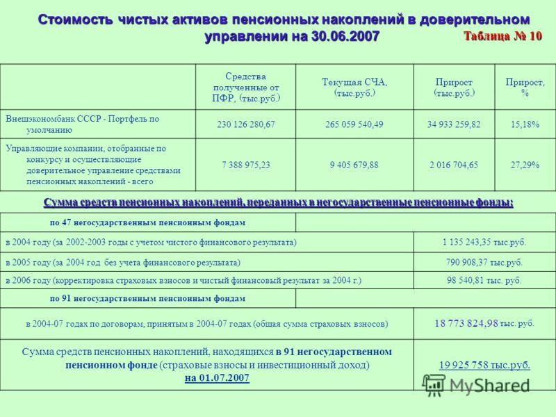 Стоимость чистых активов пенсионных накоплений в доверительном управлении на 30.06.2007 Средства полученные от ПФР, (тыс.руб.) Текущая СЧА, (тыс.руб.) Прирост (тыс.руб.) Прирост, % Внешэкономбанк СССР - Портфель по умолчанию 230 126 280,67265 059 540
