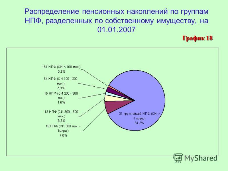 Распределение пенсионных накоплений по группам НПФ, разделенных по собственному имуществу, на 01.01.2007 График 18