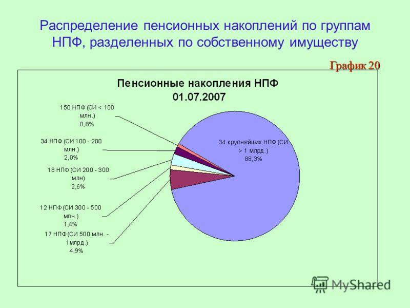 Распределение пенсионных накоплений по группам НПФ, разделенных по собственному имуществу График 20