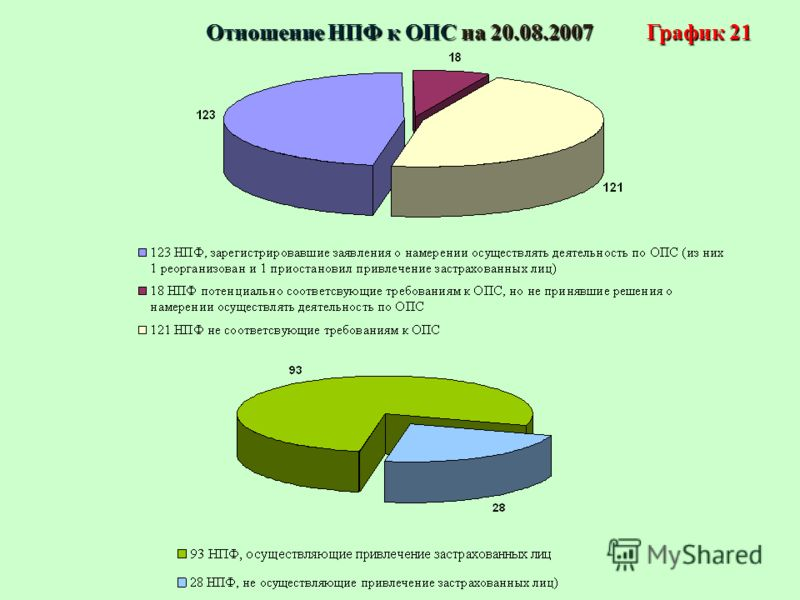 График 21 Отношение НПФ к ОПС на 20.08.2007