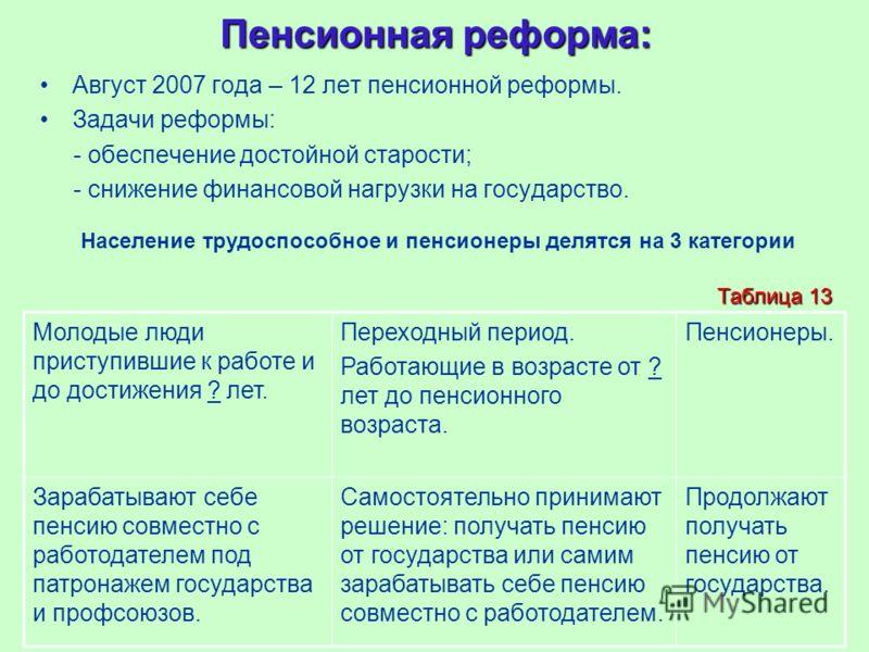 Пенсионная реформа: Август 2007 года – 12 лет пенсионной реформы. Задачи реформы: - обеспечение достойной старости; - снижение финансовой нагрузки на государство. Население трудоспособное и пенсионеры делятся на 3 категории Молодые люди приступившие