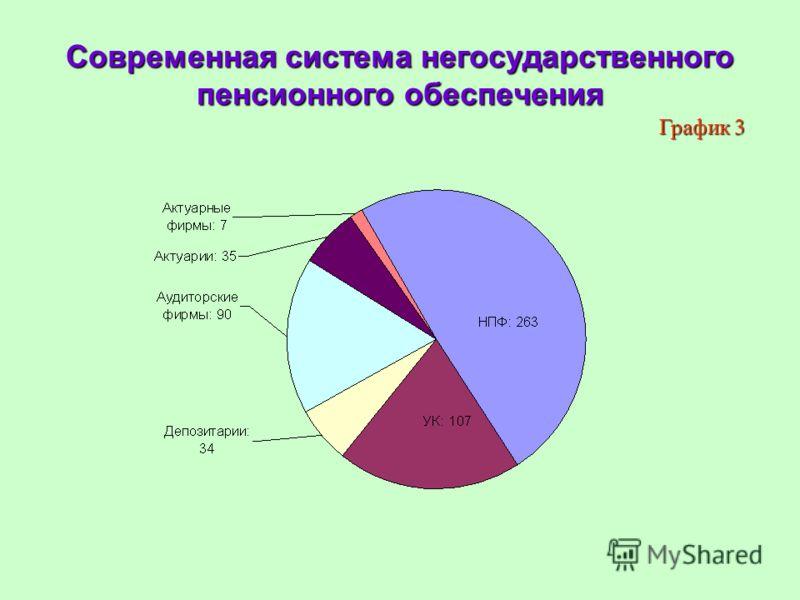 Современная система негосударственного пенсионного обеспечения График 3