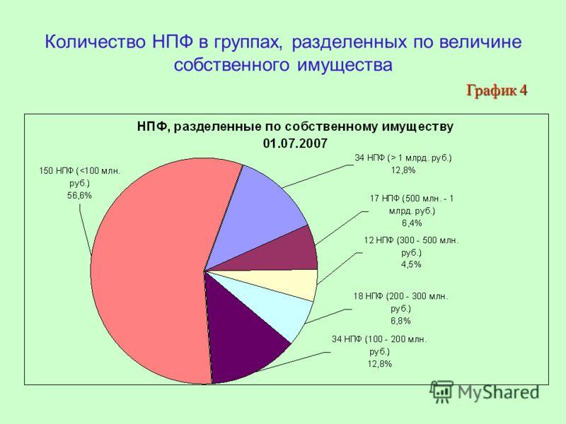 Количество НПФ в группах, разделенных по величине собственного имущества График 4