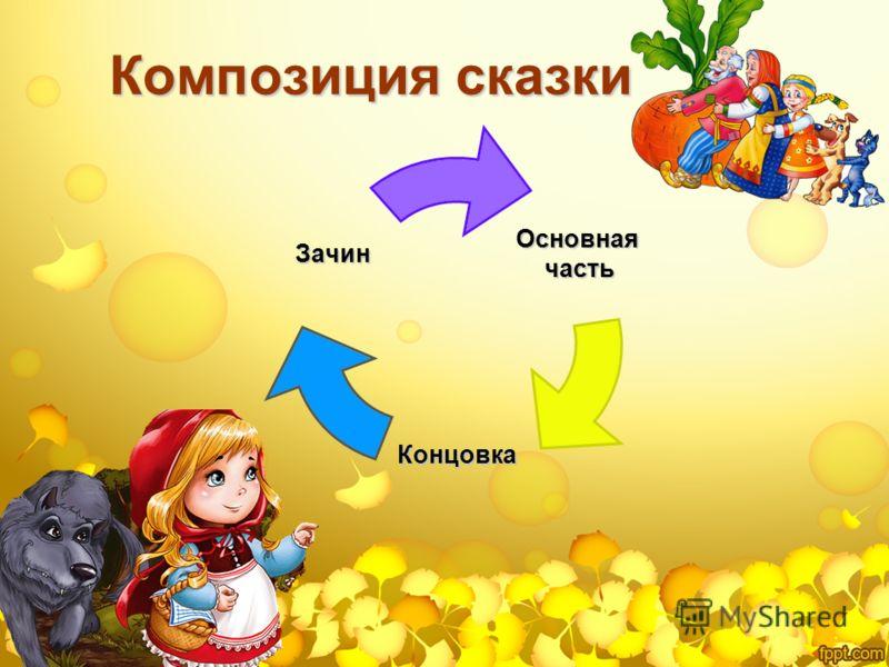 Композиция сказки Основнаячасть Концовка Зачин