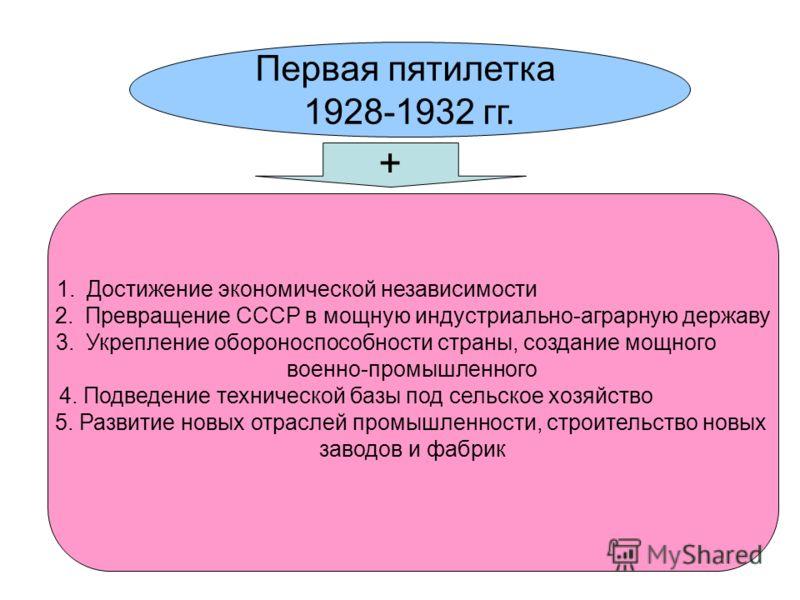 Первая пятилетка 1928-1932 гг. 1.Достижение экономической независимости 2.Превращение СССР в мощную индустриально-аграрную державу 3.Укрепление обороноспособности страны, создание мощного военно-промышленного 4. Подведение технической базы под сельск