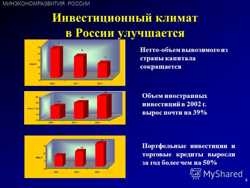 4 Инвестиционный климат в России улучшается Нетто-объем вывозимого из страны капитала сокращается Объем иностранных инвестиций в 2002 г. вырос почти на 39% Портфельные инвестиции и торговые кредиты выросли за год более чем на 50% МИНЭКОНОМРАЗВИТИЯ РО