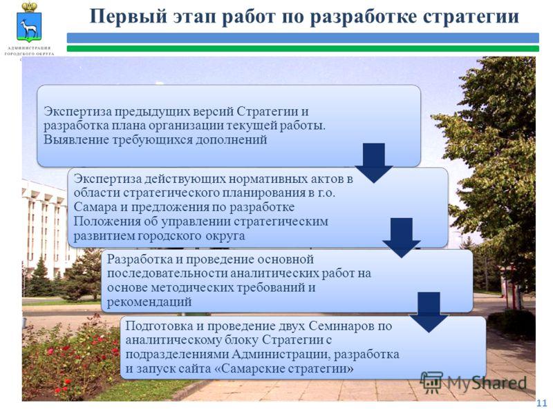 Первый этап работ по разработке стратегии 11 Экспертиза предыдущих версий Стратегии и разработка плана организации текущей работы. Выявление требующихся дополнений Экспертиза действующих нормативных актов в области стратегического планирования в г.о.