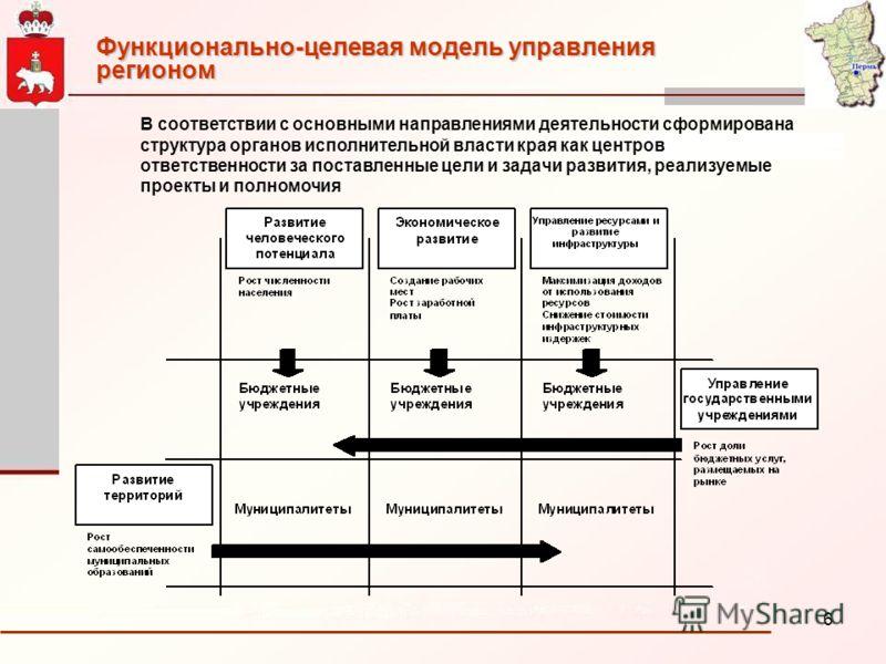 6 Функционально-целевая модель управления регионом В соответствии с основными направлениями деятельности сформирована структура органов исполнительной власти края как центров ответственности за поставленные цели и задачи развития, реализуемые проекты