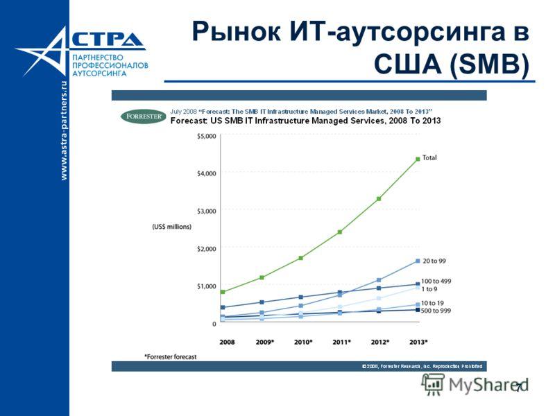 7 Рынок ИТ-аутсорсинга в США (SMB)