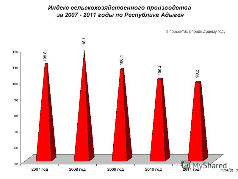 Индекс сельскохозяйственного производства за 2007 - 2011 годы по Республике Адыгея СЛАЙД 8