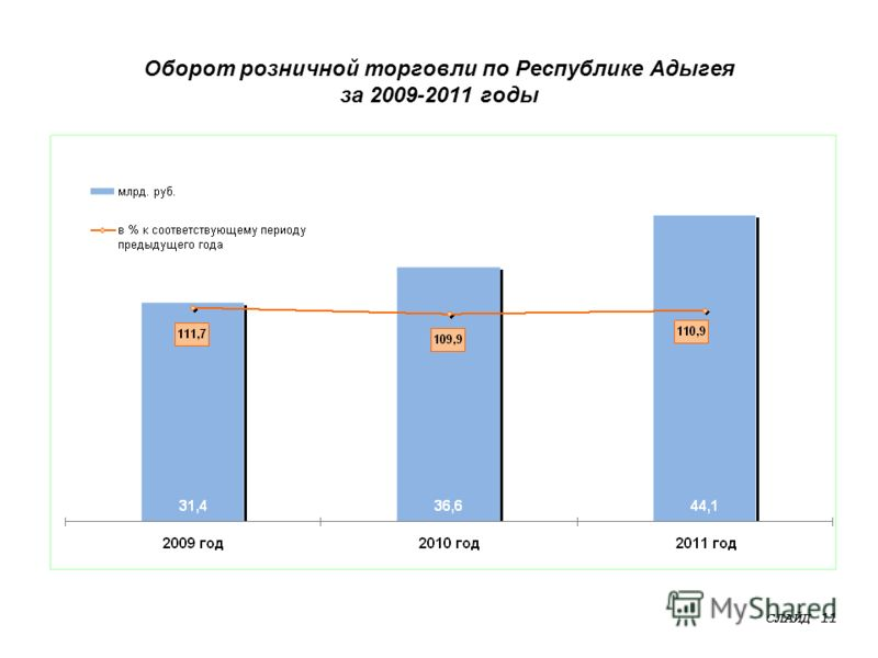 Оборот розничной торговли по Республике Адыгея за 2009-2011 годы СЛАЙД 11