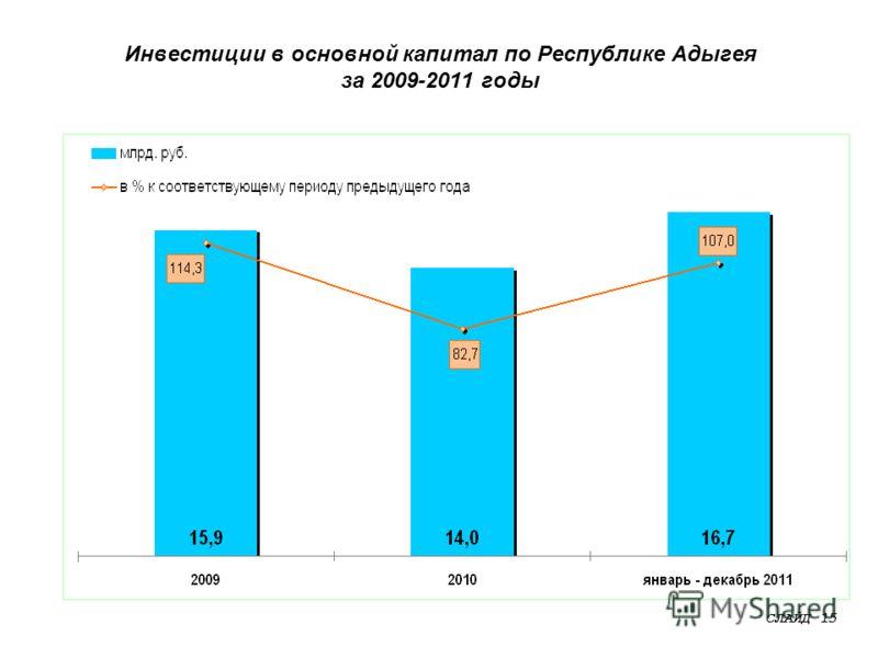 Инвестиции в основной капитал по Республике Адыгея за 2009-2011 годы СЛАЙД 15