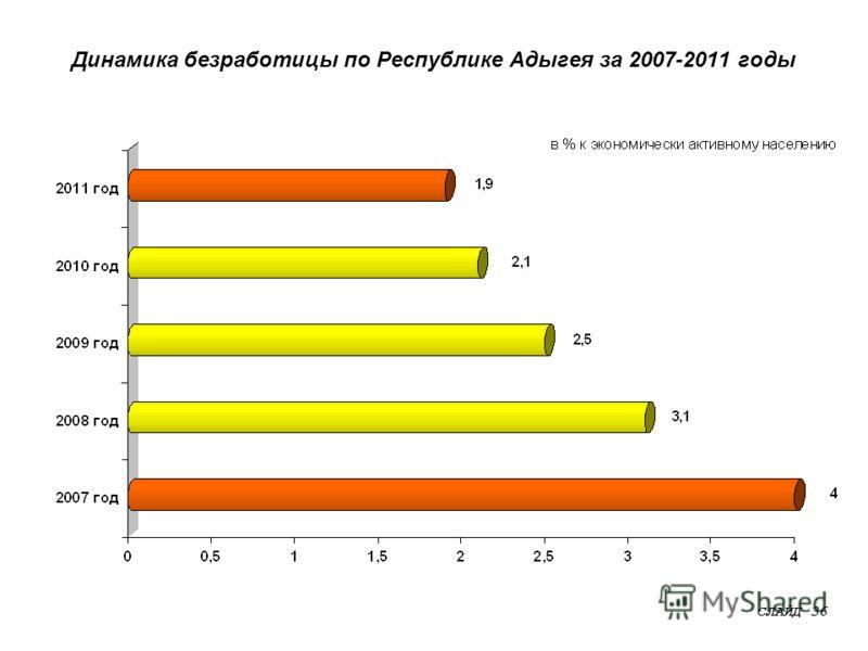 Динамика безработицы по Республике Адыгея за 2007-2011 годы СЛАЙД 36